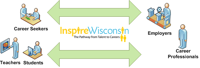 Inspire Wisconsin Chart
